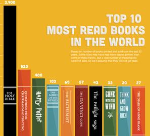 Los 10 libros más leídos en el mundo