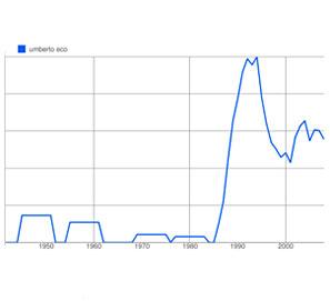 Books Ngram Viewer - uso de las palabras en los libros Google
