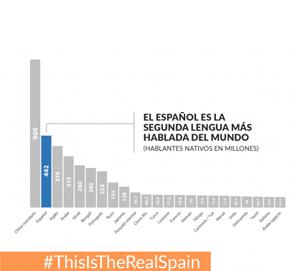 La lengua española gana adeptos